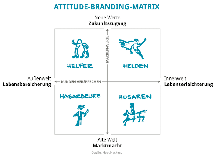 Attitude Branding Matrix